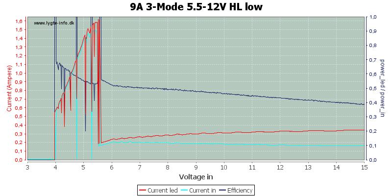 9A%203-Mode%205.5-12V%20HL%20low