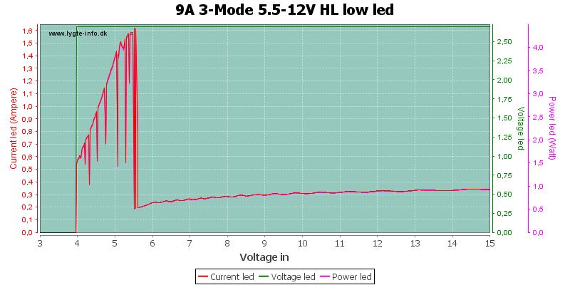 9A%203-Mode%205.5-12V%20HL%20lowLed