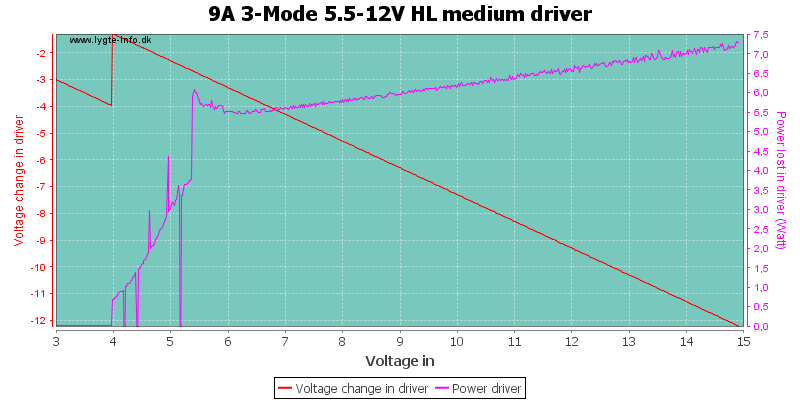 9A%203-Mode%205.5-12V%20HL%20mediumDriver