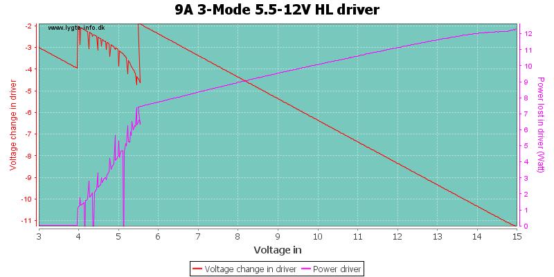 9A%203-Mode%205.5-12V%20HLDriver