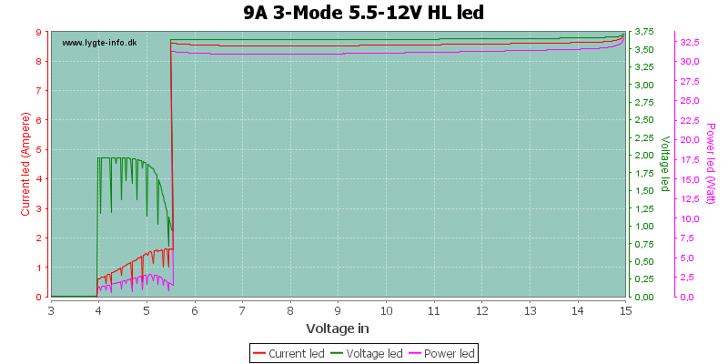 9A%203-Mode%205.5-12V%20HLLed