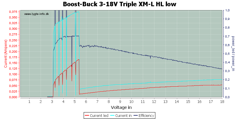 Boost-Buck%203-18V%20Triple%20XM-L%20HL%20low