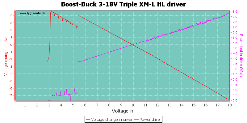 Boost-Buck%203-18V%20Triple%20XM-L%20HLDriver