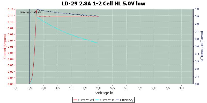 LD-29%202.8A%201-2%20Cell%20HL%205.0V%20low