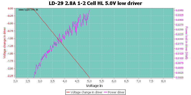LD-29%202.8A%201-2%20Cell%20HL%205.0V%20lowDriver