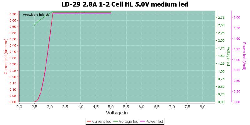 LD-29%202.8A%201-2%20Cell%20HL%205.0V%20mediumLed