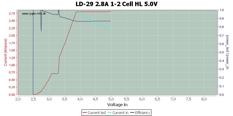 LD-29%202.8A%201-2%20Cell%20HL%205.0V