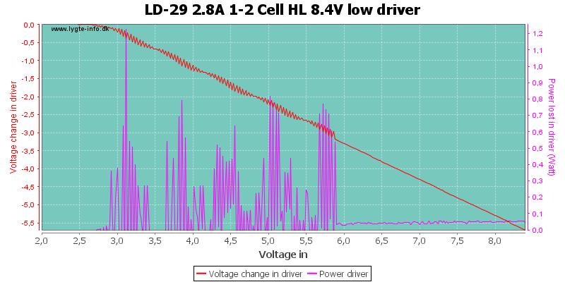 LD-29%202.8A%201-2%20Cell%20HL%208.4V%20lowDriver