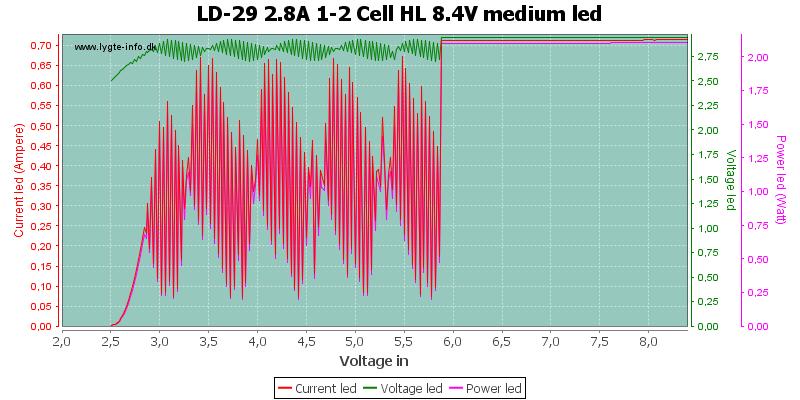 LD-29%202.8A%201-2%20Cell%20HL%208.4V%20mediumLed