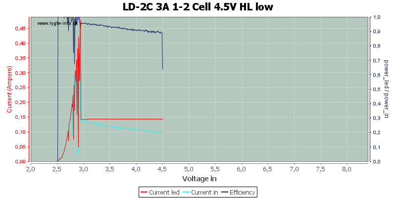LD-2C%203A%201-2%20Cell%204.5V%20HL%20low
