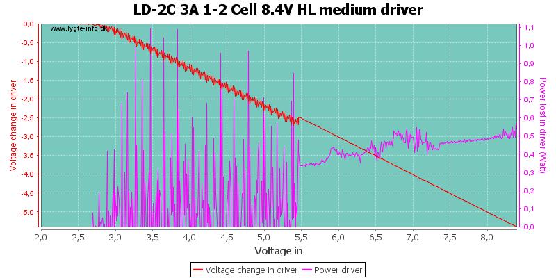 LD-2C%203A%201-2%20Cell%208.4V%20HL%20mediumDriver