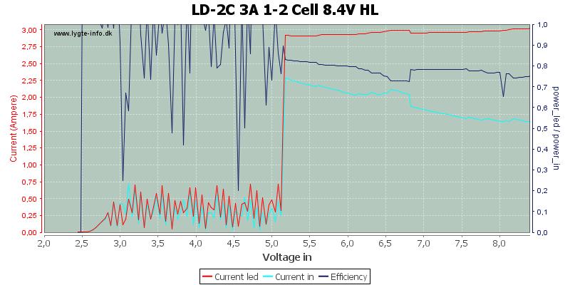 LD-2C%203A%201-2%20Cell%208.4V%20HL