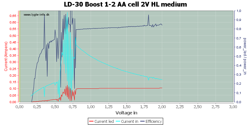 LD-30%20Boost%201-2%20AA%20cell%202V%20HL%20medium