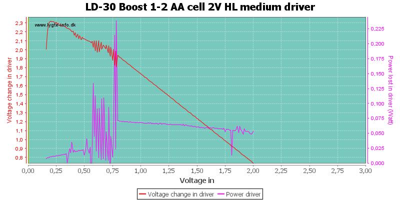 LD-30%20Boost%201-2%20AA%20cell%202V%20HL%20mediumDriver