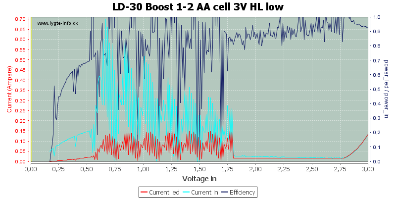 LD-30%20Boost%201-2%20AA%20cell%203V%20HL%20low