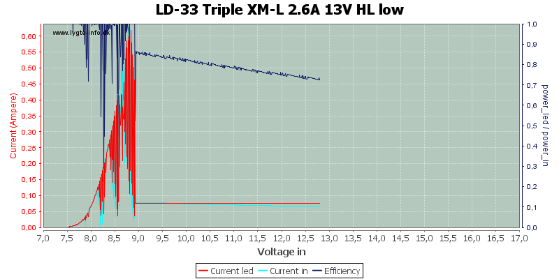 LD-33%20Triple%20XM-L%202.6A%2013V%20HL%20low