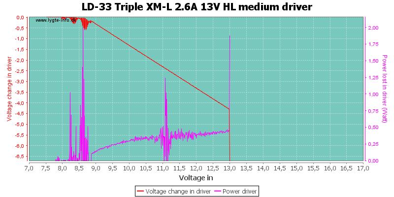 LD-33%20Triple%20XM-L%202.6A%2013V%20HL%20mediumDriver