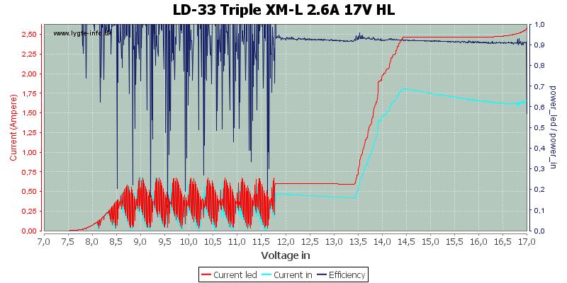 LD-33%20Triple%20XM-L%202.6A%2017V%20HL