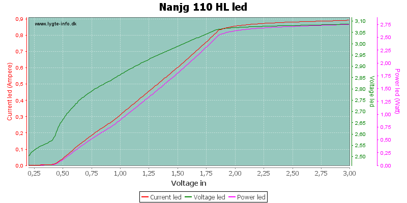 Nanjg%20110%20HLLed