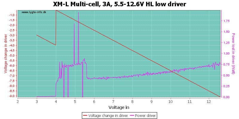 XM-L%20Multi-cell,%203A,%205.5-12.6V%20HL%20lowDriver