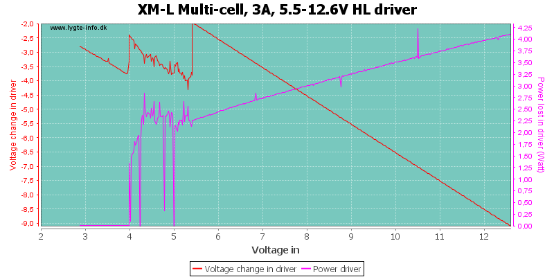 XM-L%20Multi-cell,%203A,%205.5-12.6V%20HLDriver