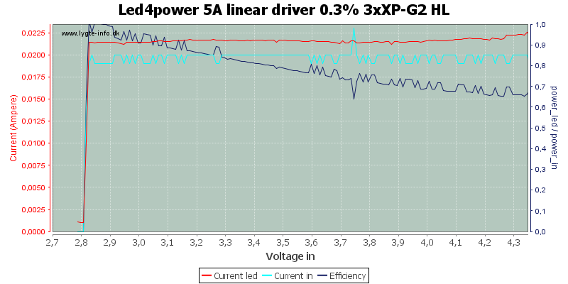 Led4power%205A%20linear%20driver%200.3%25%203xXP-G2%20HL