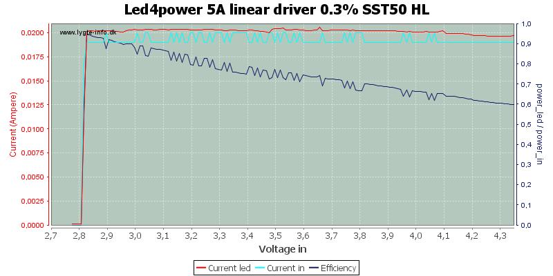 Led4power%205A%20linear%20driver%200.3%25%20SST50%20HL