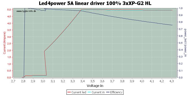 Led4power%205A%20linear%20driver%20100%25%203xXP-G2%20HL