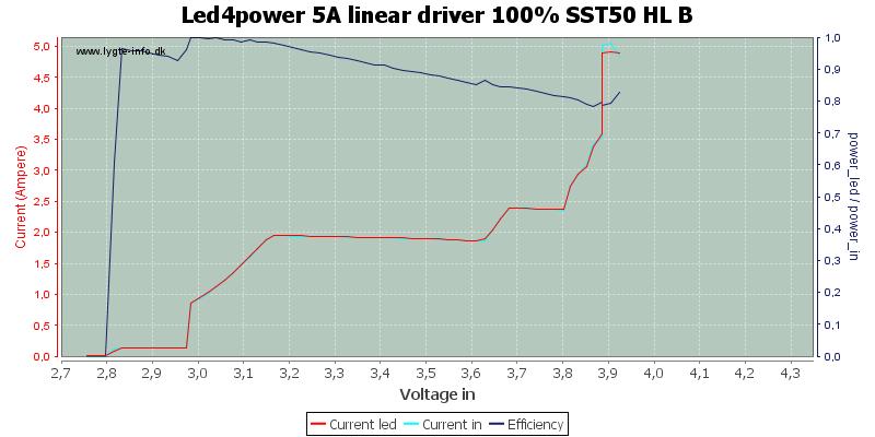 Led4power%205A%20linear%20driver%20100%25%20SST50%20HL%20B