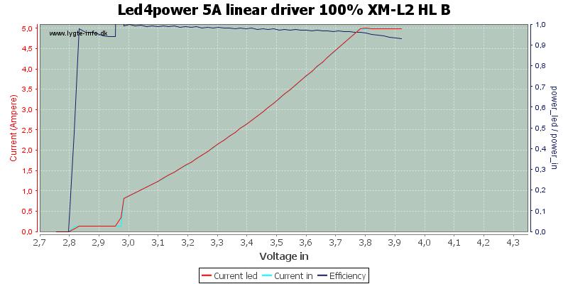 Led4power%205A%20linear%20driver%20100%25%20XM-L2%20HL%20B