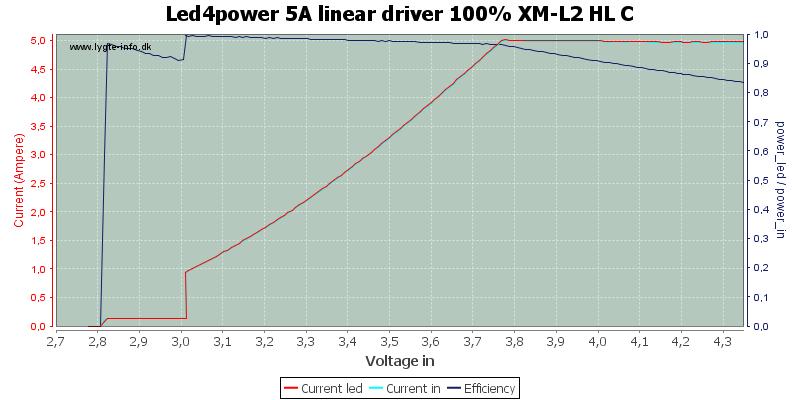 Led4power%205A%20linear%20driver%20100%25%20XM-L2%20HL%20C