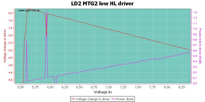 LD2%20MTG2%20low%20HLDriver