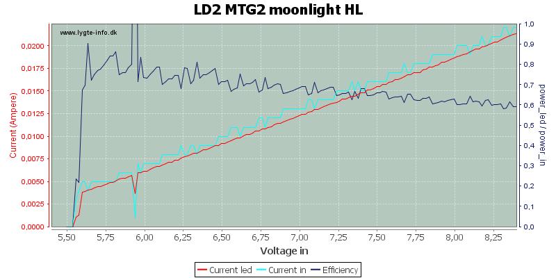 LD2%20MTG2%20moonlight%20HL