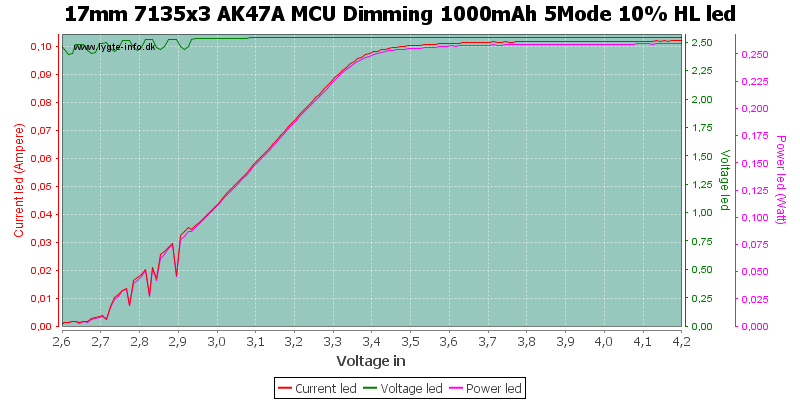 17mm%207135x3%20AK47A%20MCU%20Dimming%201000mAh%205Mode%2010%25%20HLLed