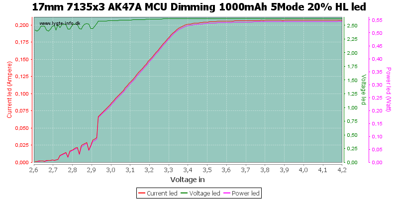17mm%207135x3%20AK47A%20MCU%20Dimming%201000mAh%205Mode%2020%25%20HLLed