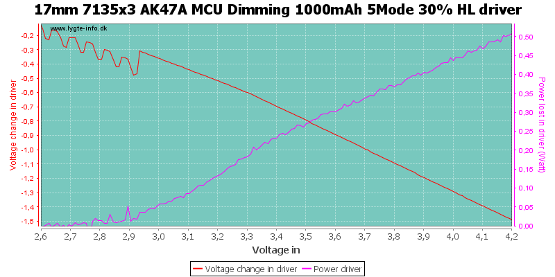 17mm%207135x3%20AK47A%20MCU%20Dimming%201000mAh%205Mode%2030%25%20HLDriver