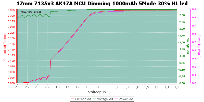 17mm%207135x3%20AK47A%20MCU%20Dimming%201000mAh%205Mode%2030%25%20HLLed