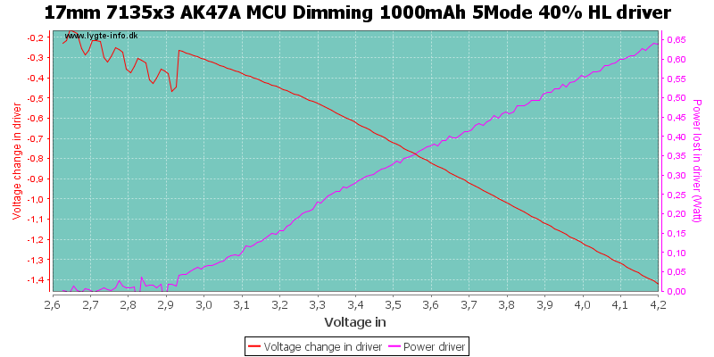 17mm%207135x3%20AK47A%20MCU%20Dimming%201000mAh%205Mode%2040%25%20HLDriver