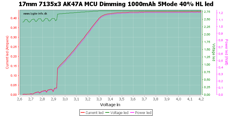 17mm%207135x3%20AK47A%20MCU%20Dimming%201000mAh%205Mode%2040%25%20HLLed