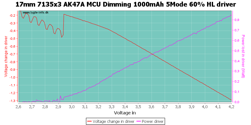 17mm%207135x3%20AK47A%20MCU%20Dimming%201000mAh%205Mode%2060%25%20HLDriver