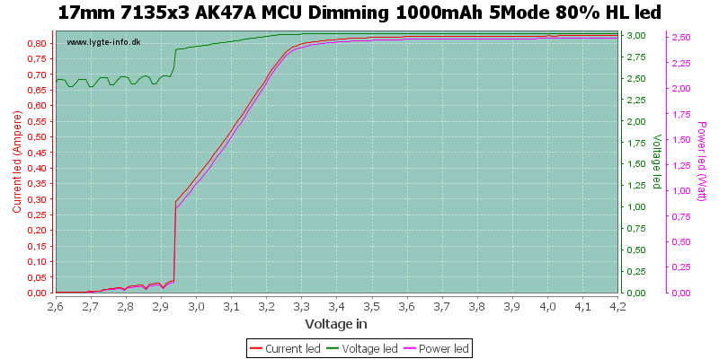 17mm%207135x3%20AK47A%20MCU%20Dimming%201000mAh%205Mode%2080%25%20HLLed