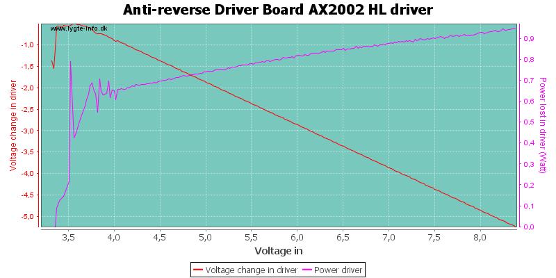 Anti-reverse%20Driver%20Board%20AX2002%20HLDriver