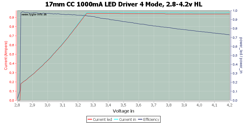 17mm%20CC%201000mA%20LED%20Driver%204%20Mode,%202.8-4.2v%20HL