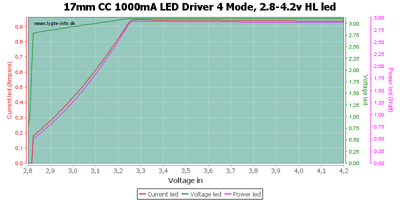 17mm%20CC%201000mA%20LED%20Driver%204%20Mode,%202.8-4.2v%20HLLed