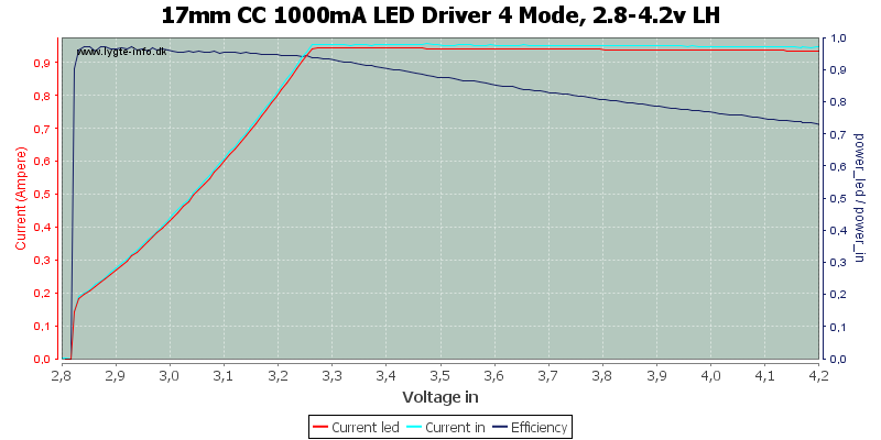 17mm%20CC%201000mA%20LED%20Driver%204%20Mode,%202.8-4.2v%20LH