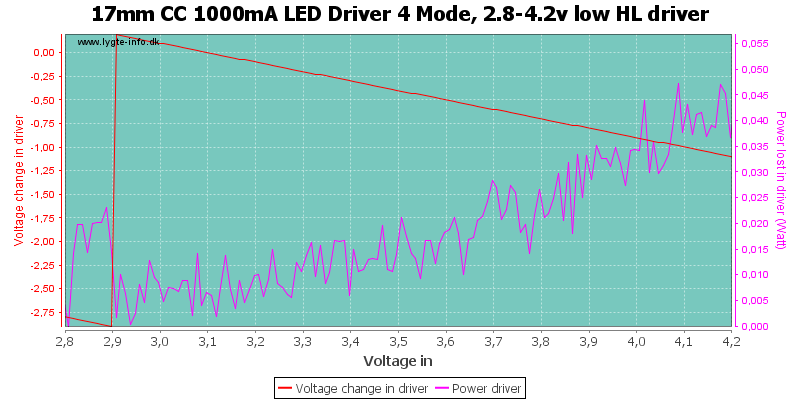 17mm%20CC%201000mA%20LED%20Driver%204%20Mode,%202.8-4.2v%20low%20HLDriver