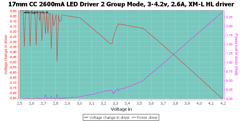 17mm%20CC%202600mA%20LED%20Driver%202%20Group%20Mode,%203-4.2v,%202.6A,%20XM-L%20HLDriver