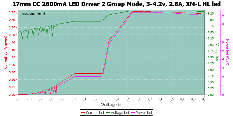 17mm%20CC%202600mA%20LED%20Driver%202%20Group%20Mode,%203-4.2v,%202.6A,%20XM-L%20HLLed