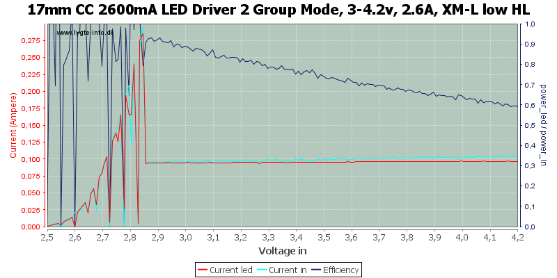 17mm%20CC%202600mA%20LED%20Driver%202%20Group%20Mode,%203-4.2v,%202.6A,%20XM-L%20low%20HL