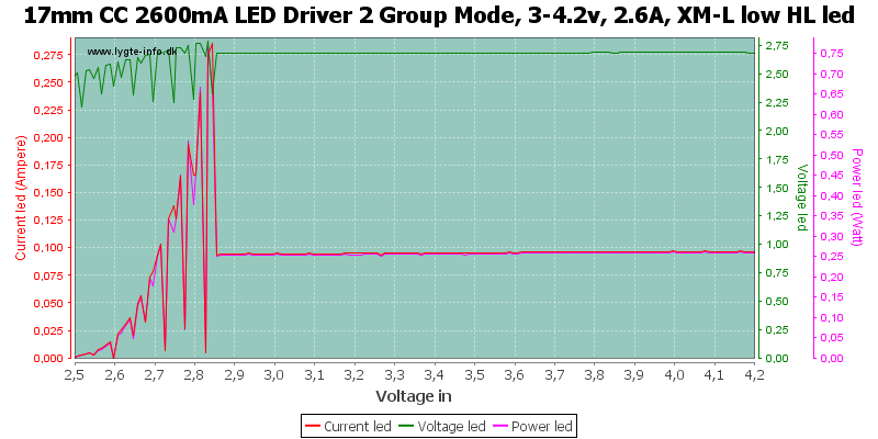 17mm%20CC%202600mA%20LED%20Driver%202%20Group%20Mode,%203-4.2v,%202.6A,%20XM-L%20low%20HLLed